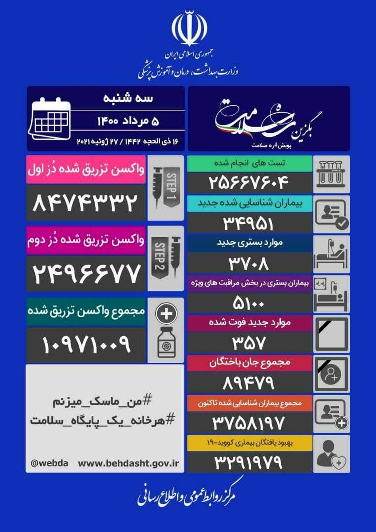 آخرین آمار کرونا در ایران (سهشنبه ۵ مرداد)